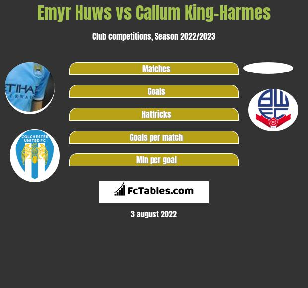 Emyr Huws infographic statistics for Bolton Wanderers