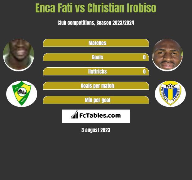 Enca Fati vs Christian Irobiso h2h player stats
