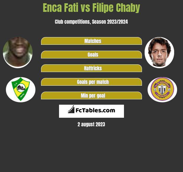 Enca Fati vs Filipe Chaby h2h player stats
