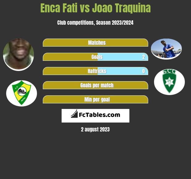 Enca Fati vs Joao Traquina h2h player stats