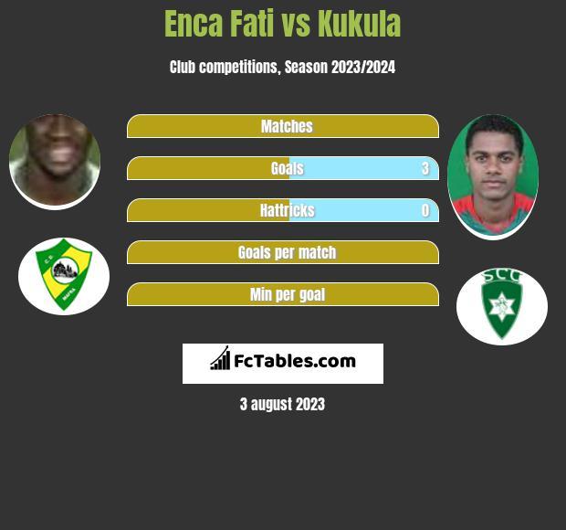 Enca Fati vs Kukula h2h player stats