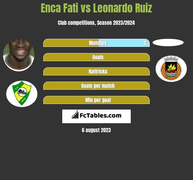 Enca Fati vs Leonardo Ruiz h2h player stats