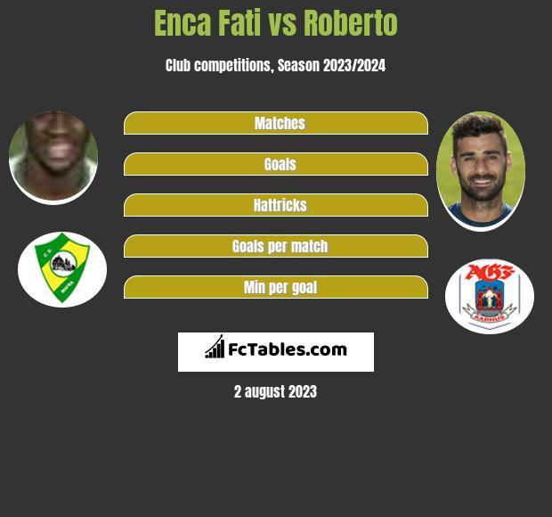 Enca Fati vs Roberto h2h player stats
