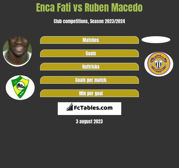 Enca Fati vs Ruben Macedo h2h player stats