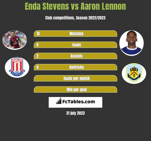 Enda Stevens vs Aaron Lennon infographic