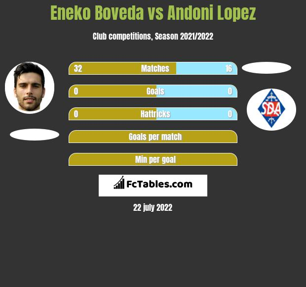 Eneko Boveda vs Andoni Lopez infographic