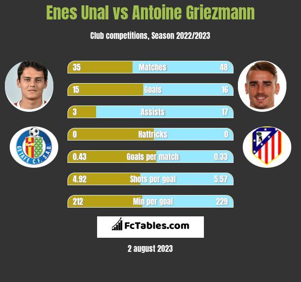Enes Unal vs Antoine Griezmann infographic