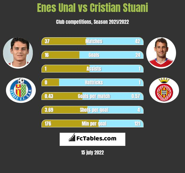 Enes Unal vs Cristian Stuani infographic