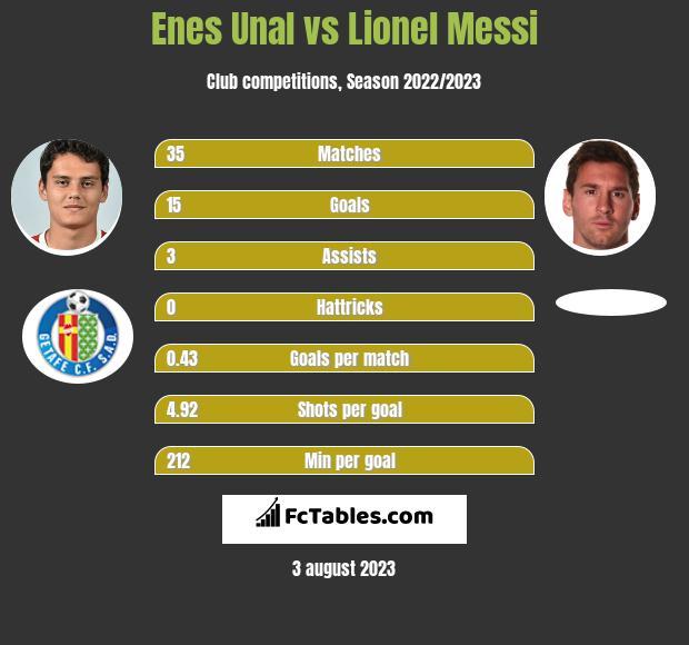 Enes Unal vs Lionel Messi h2h player stats