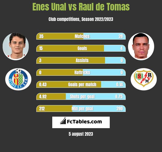 Enes Unal vs Raul de Tomas infographic
