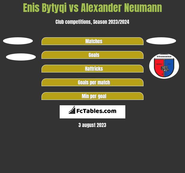 Enis Bytyqi vs Alexander Neumann h2h player stats