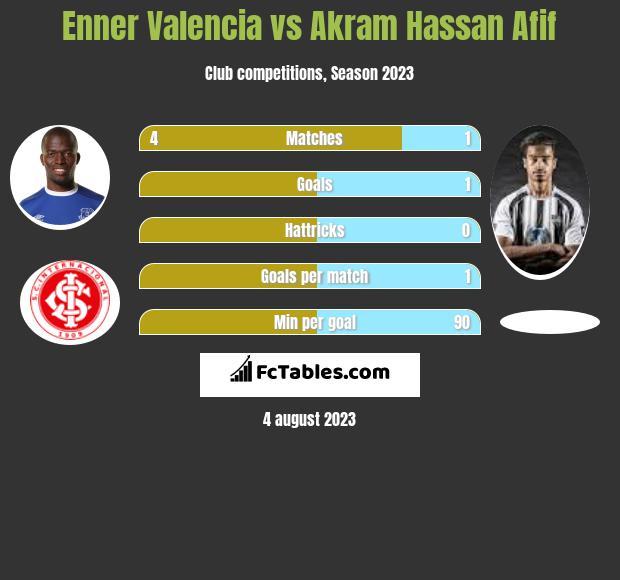 Enner Valencia vs Akram Hassan Afif h2h player stats