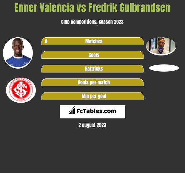 Enner Valencia vs Fredrik Gulbrandsen infographic