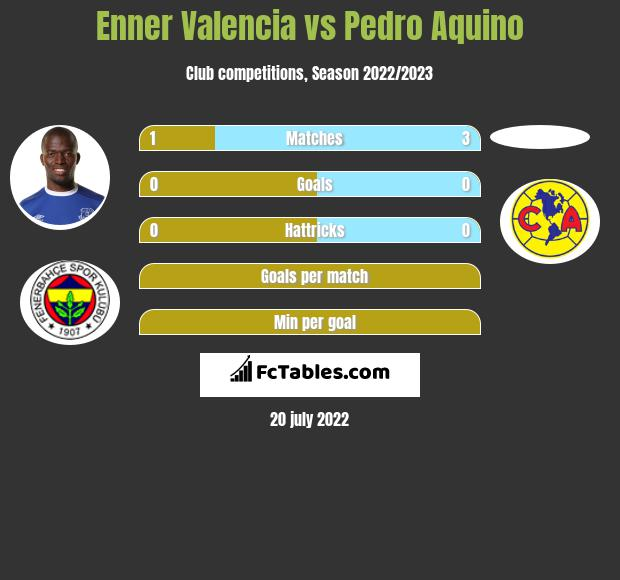 Enner Valencia vs Pedro Aquino h2h player stats