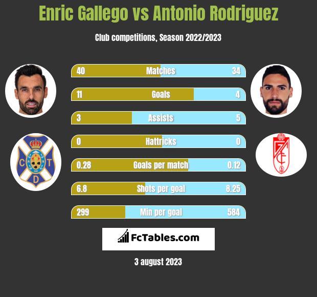 Enric Gallego vs Antonio Rodriguez h2h player stats