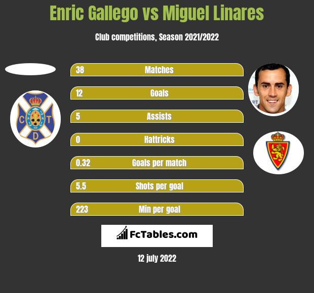 Enric Gallego vs Miguel Linares h2h player stats