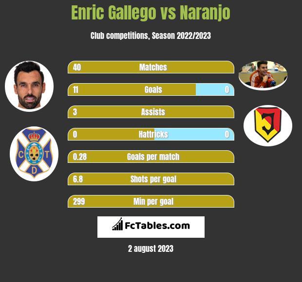 Enric Gallego vs Naranjo h2h player stats
