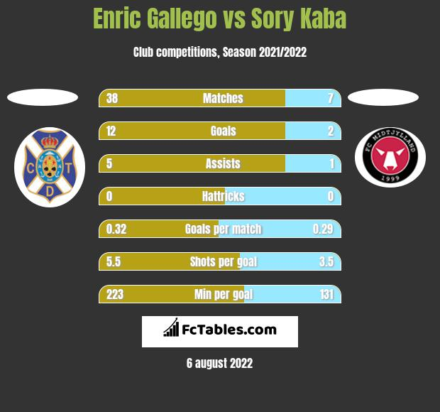 Enric Gallego vs Sory Kaba h2h player stats