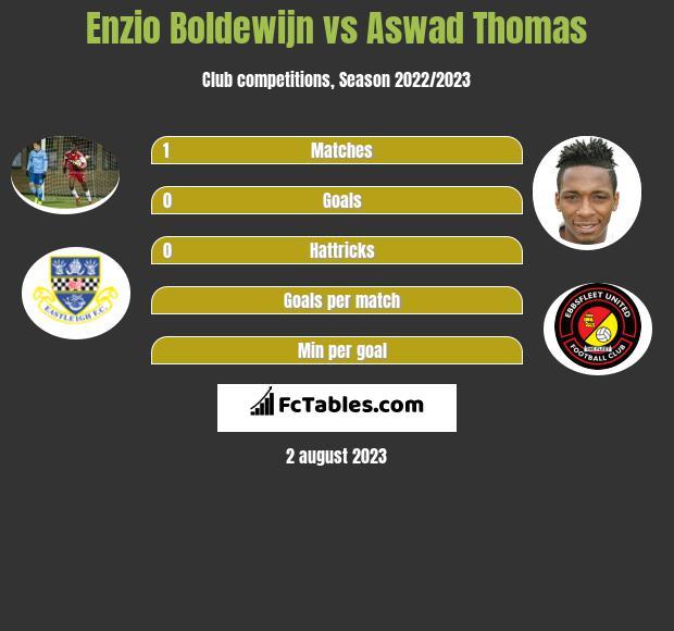 Enzio Boldewijn vs Aswad Thomas h2h player stats