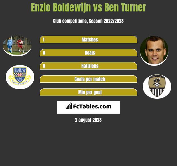 Enzio Boldewijn vs Ben Turner infographic