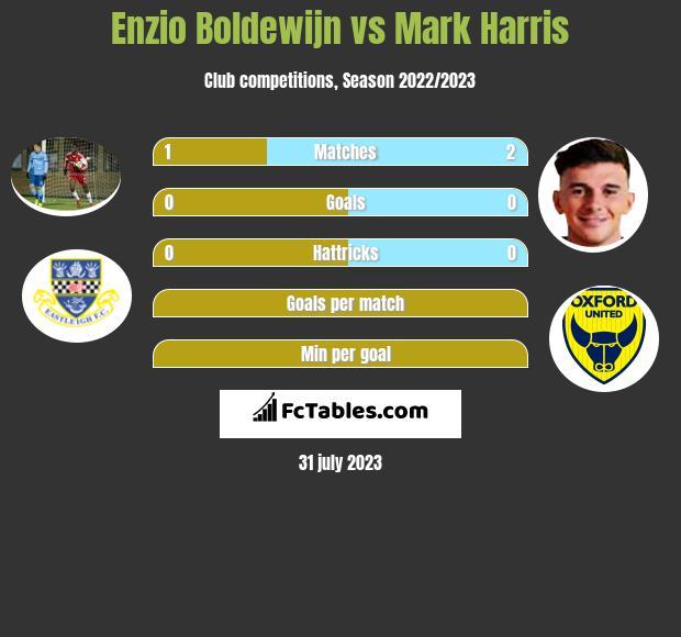 Enzio Boldewijn vs Mark Harris h2h player stats