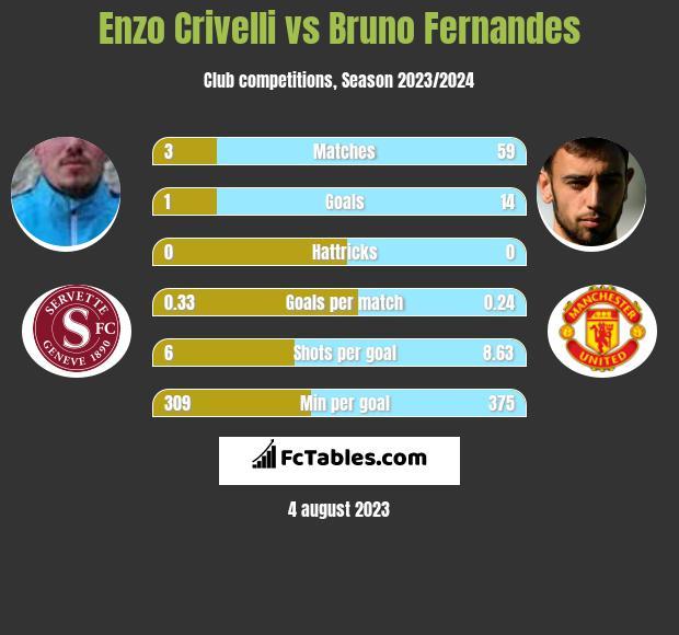 Enzo Crivelli vs Bruno Fernandes h2h player stats
