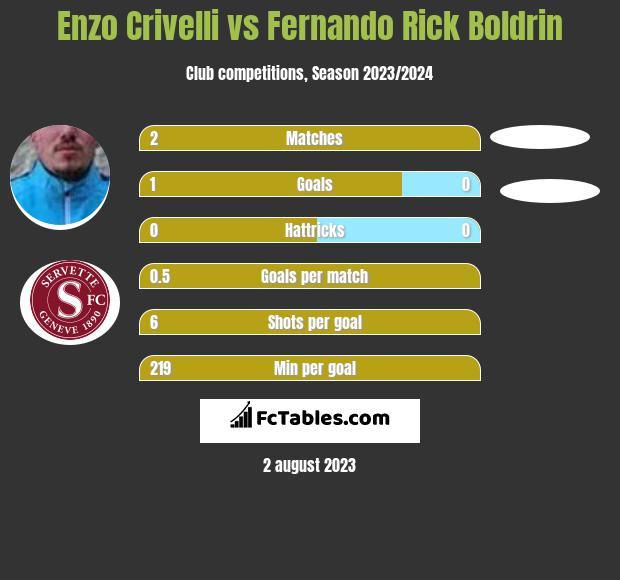 Enzo Crivelli vs Fernando Rick Boldrin h2h player stats