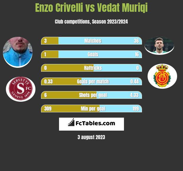 Enzo Crivelli vs Vedat Muriqi h2h player stats