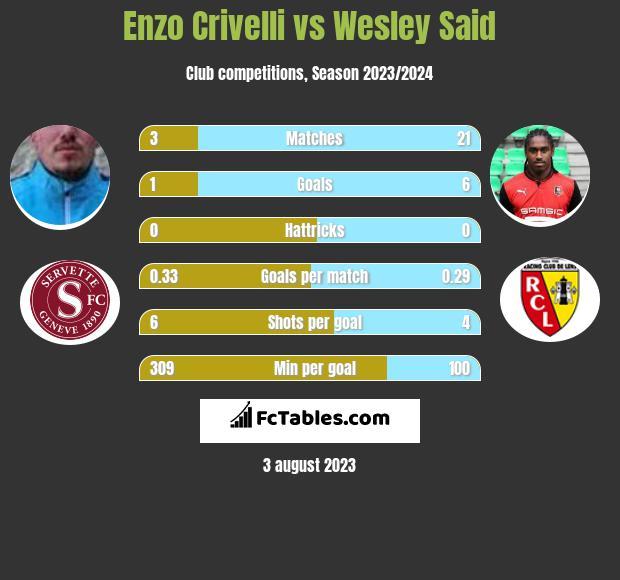 Enzo Crivelli vs Wesley Said infographic