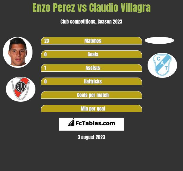 Enzo Perez vs Claudio Villagra infographic