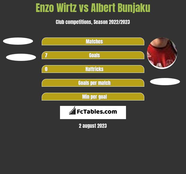 Enzo Wirtz vs Albert Bunjaku h2h player stats