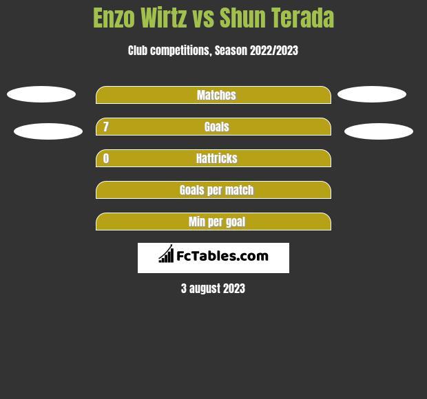 Enzo Wirtz vs Shun Terada h2h player stats