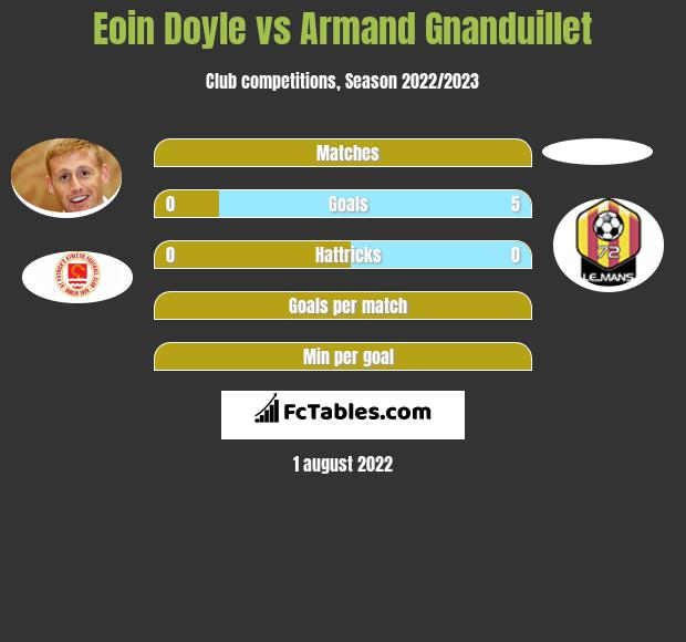Eoin Doyle vs Armand Gnanduillet h2h player stats