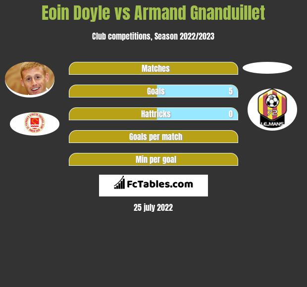 Eoin Doyle vs Armand Gnanduillet infographic