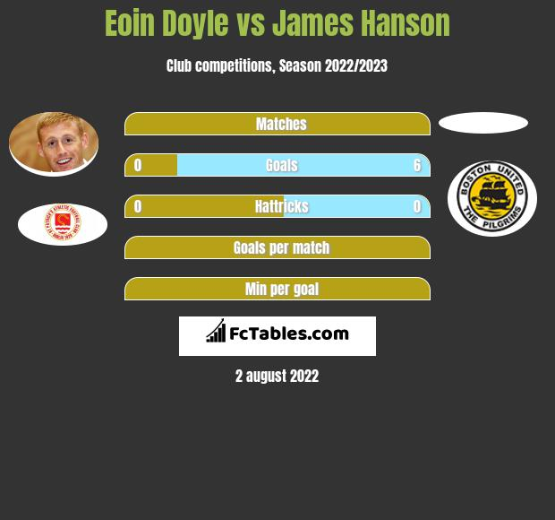 Eoin Doyle vs James Hanson h2h player stats