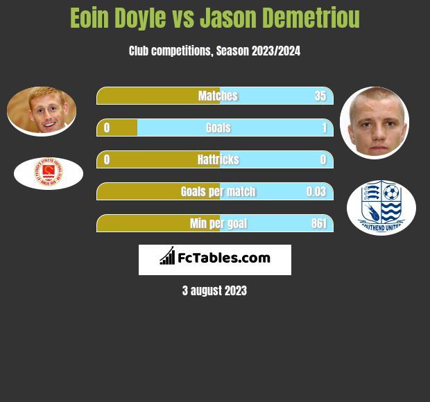 Eoin Doyle vs Jason Demetriou h2h player stats