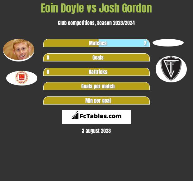 Eoin Doyle vs Josh Gordon h2h player stats