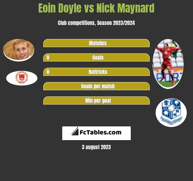 Eoin Doyle vs Nick Maynard h2h player stats