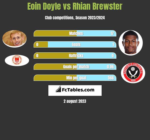 Eoin Doyle vs Rhian Brewster h2h player stats