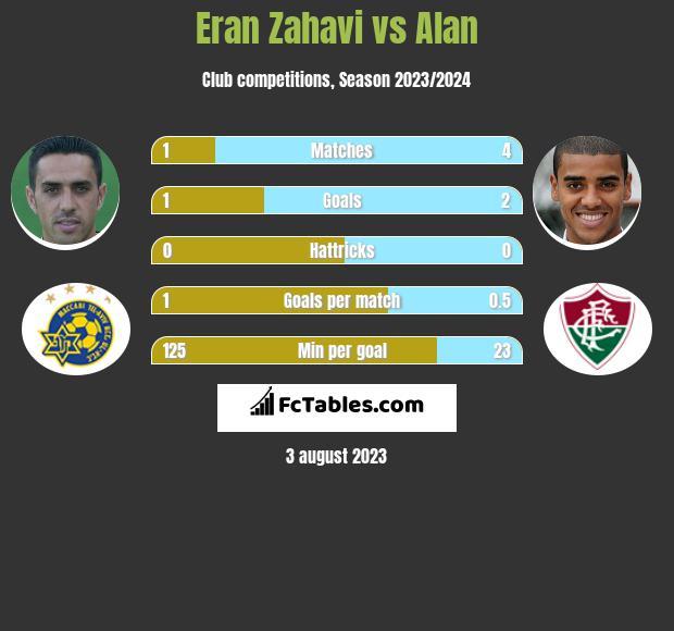 Eran Zahavi vs Alan h2h player stats