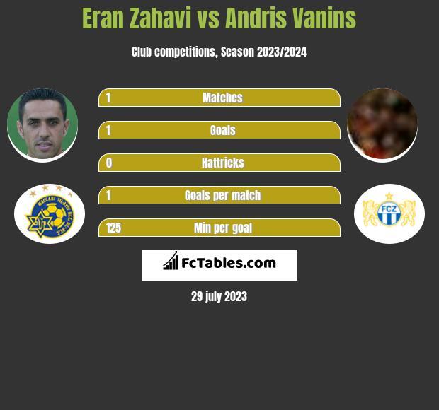 Eran Zahavi vs Andris Vanins h2h player stats