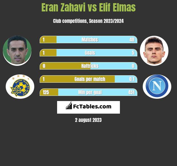 Eran Zahavi vs Elif Elmas h2h player stats