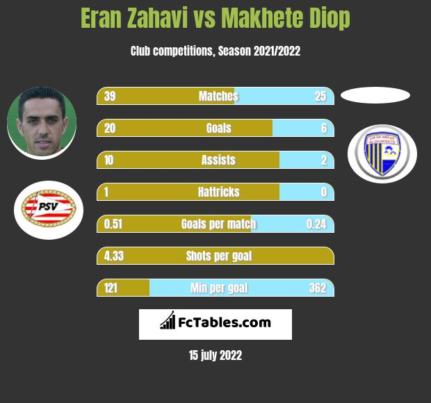 Eran Zahavi vs Makhete Diop h2h player stats