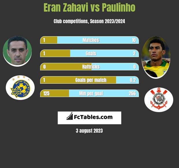 Eran Zahavi vs Paulinho h2h player stats