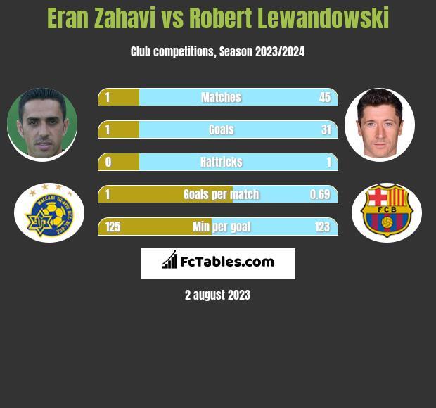 Eran Zahavi vs Robert Lewandowski h2h player stats