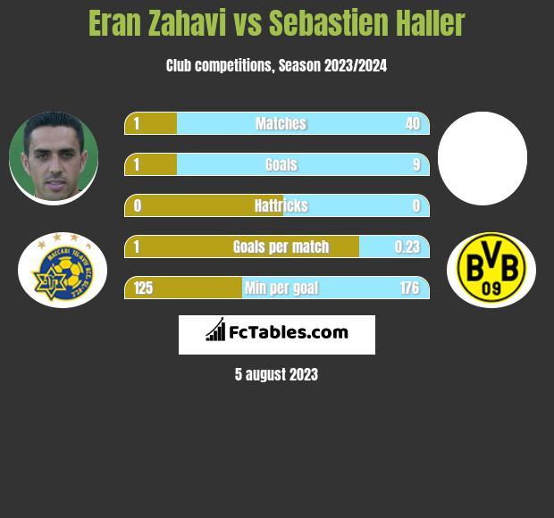 Eran Zahavi vs Sebastien Haller h2h player stats