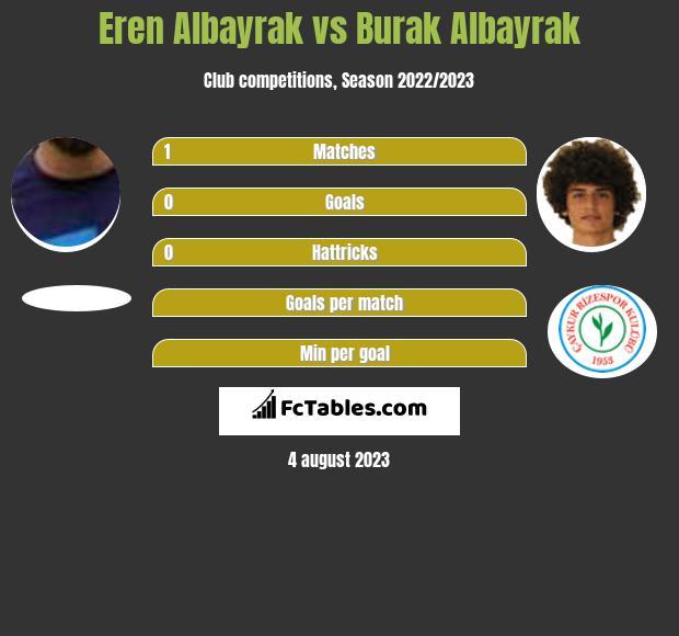 Eren Albayrak vs Burak Albayrak infographic