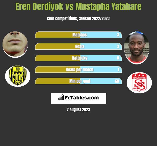 Eren Derdiyok vs Mustapha Yatabare h2h player stats
