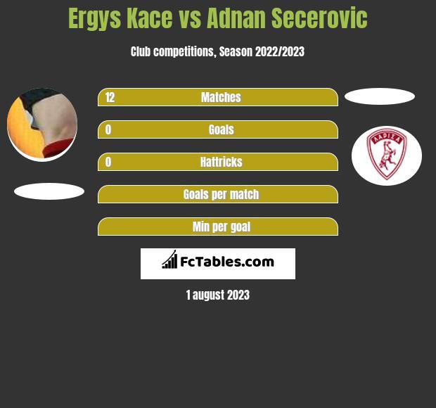 Ergys Kace vs Adnan Secerovic infographic