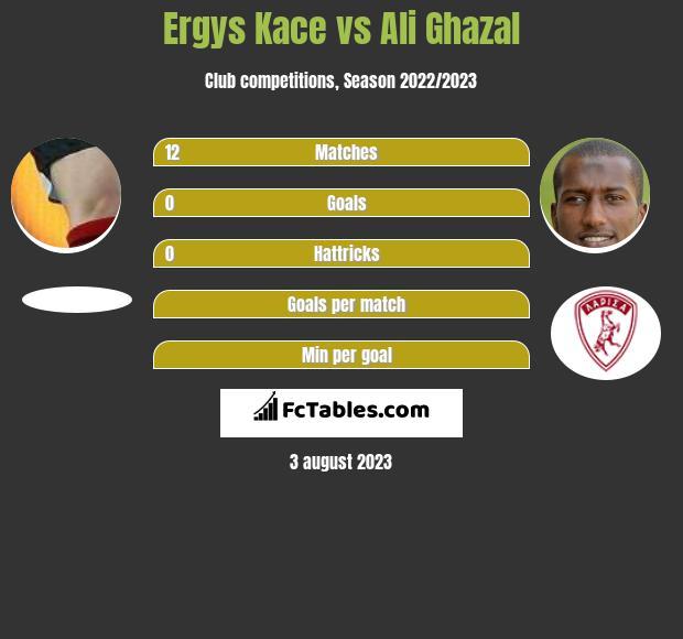 Ergys Kace vs Ali Ghazal infographic
